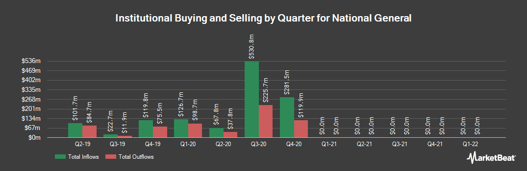 Institutional Ownership History for National General (NASDAQ:NGHC)