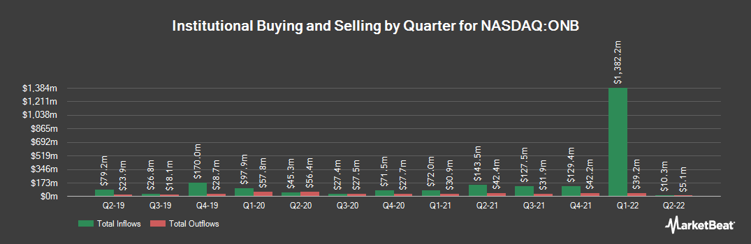 Institutional Ownership History for Old National Bancorp (NASDAQ:ONB)