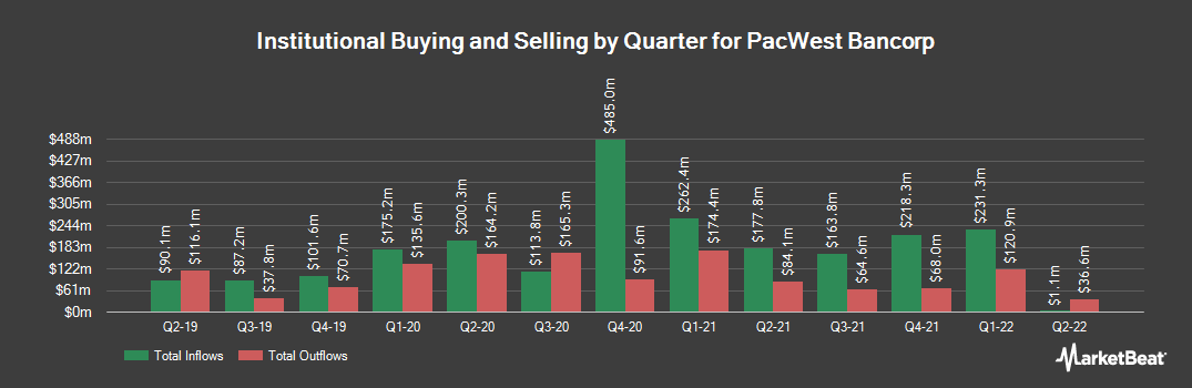 Institutional Ownership History for PacWest Bancorp (NASDAQ:PACW)