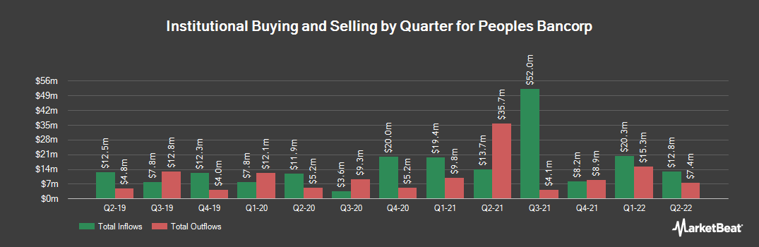 Institutional Ownership History for Peoples Bancorp (NASDAQ:PEBO)
