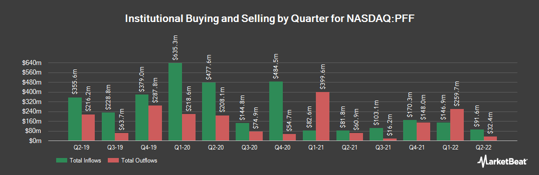 Institutional Ownership History for iShares US Preferred Stock ETF (NASDAQ:PFF)
