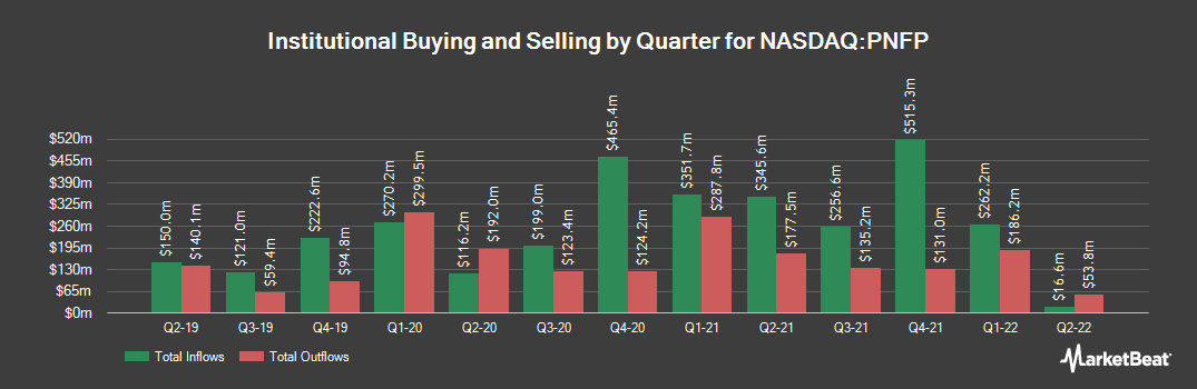 Institutional Ownership History for Pinnacle Financial Partners (NASDAQ:PNFP)