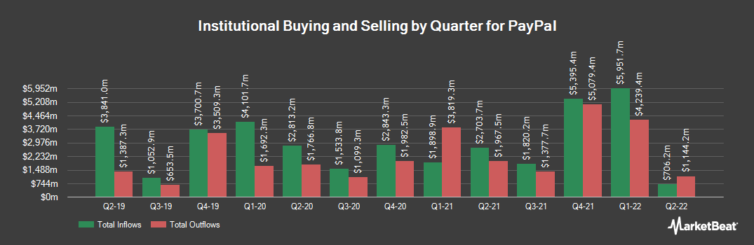 Institutional Ownership History for Paypal (NASDAQ:PYPL)