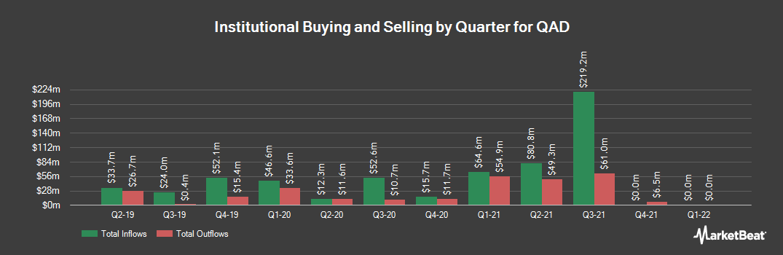 Institutional Ownership History for QAD (NASDAQ:QADA)