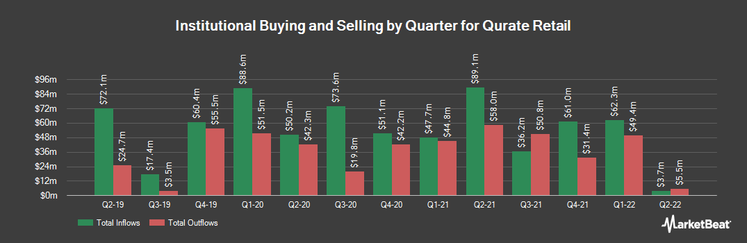 Institutional Ownership History for Qurate Retail Inc Series A (NASDAQ:QRTEA)
