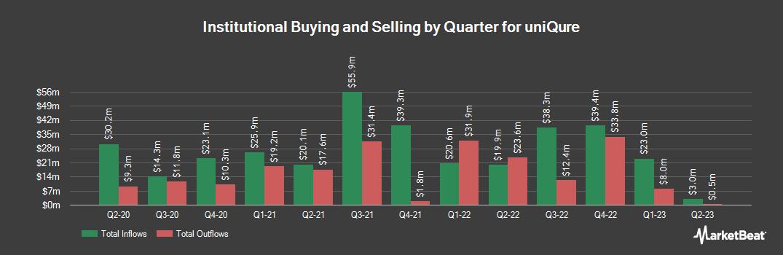 Institutional Ownership History for Uniqure (NASDAQ:QURE)