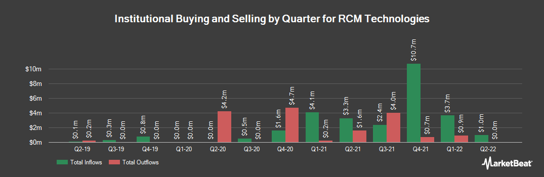 Institutional Ownership History for R C M Technologies (NASDAQ:RCMT)