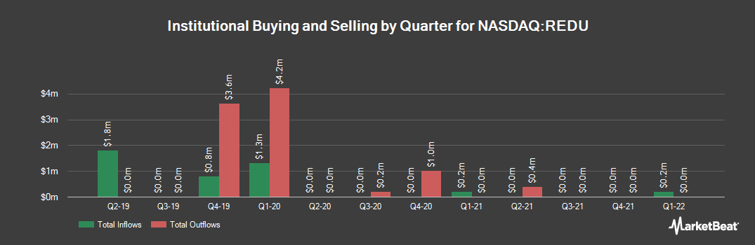 Institutional Ownership History for RISE Education Cayman (NASDAQ:REDU)