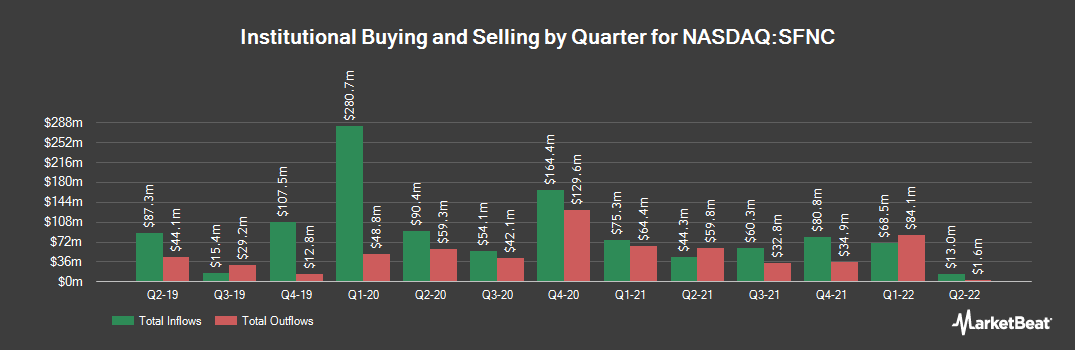 Institutional Ownership History for Simmons First National (NASDAQ:SFNC)