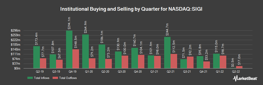 Institutional Ownership History for Selective Insurance Group (NASDAQ:SIGI)