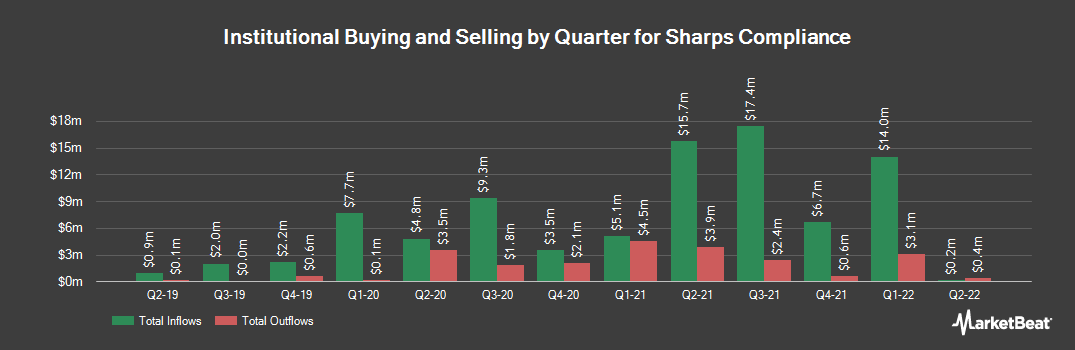 Institutional Ownership History for Sharps Compliance (NASDAQ:SMED)