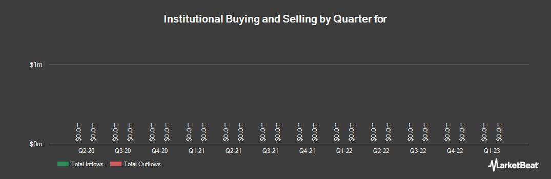 Institutional Ownership History for Senior Housing Properties Trust (NASDAQ:SNH)