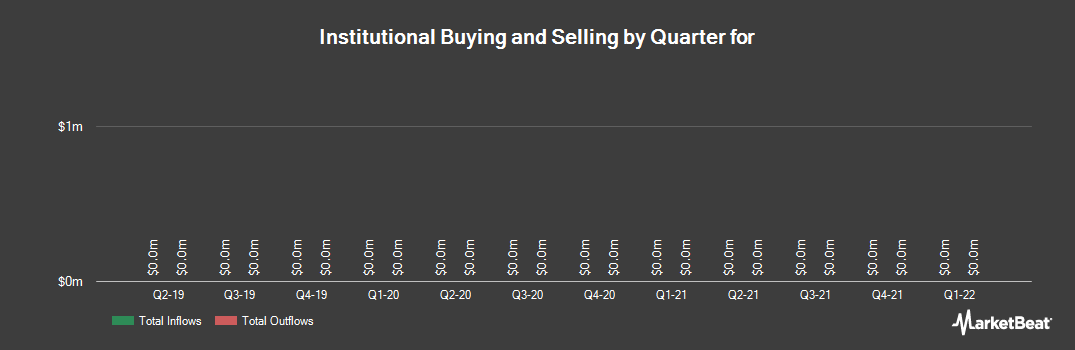 Institutional Ownership History for Sonic Foundry (NASDAQ:SOFO)
