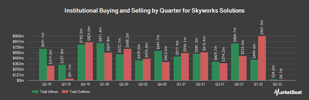 Institutional Ownership History for Skyworks Solutions (NASDAQ:SWKS)