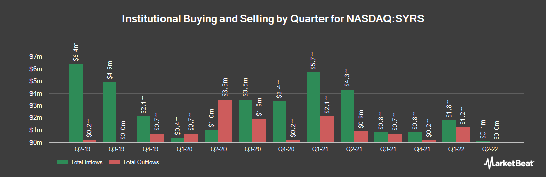 Institutional Ownership History for Syros Pharmaceuticals (NASDAQ:SYRS)