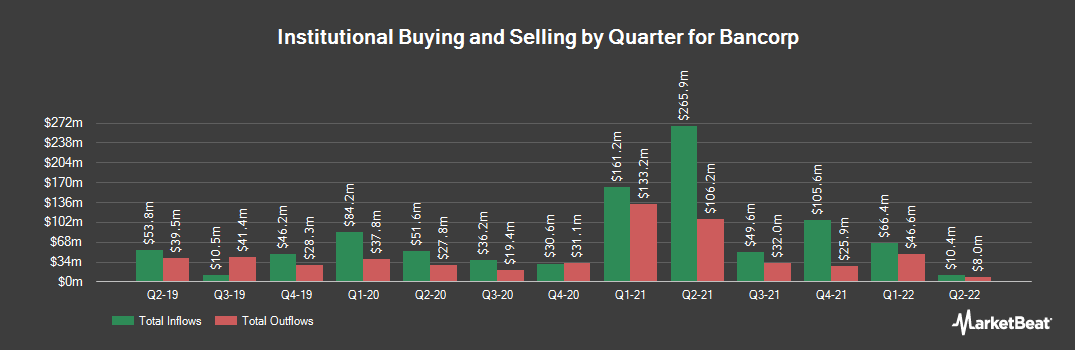 Institutional Ownership History for Bancorp (NASDAQ:TBBK)