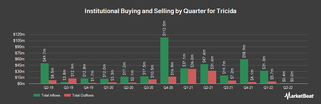Institutional Ownership History for Tricida (NASDAQ:TCDA)