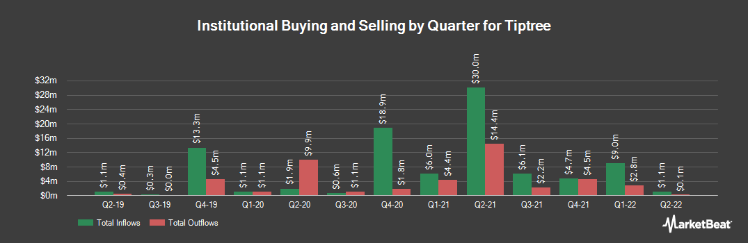 Institutional Ownership History for Tiptree (NASDAQ:TIPT)