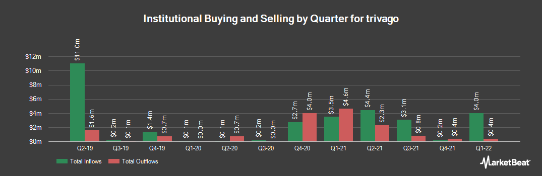 Institutional Ownership History for Trivago (NASDAQ:TRVG)