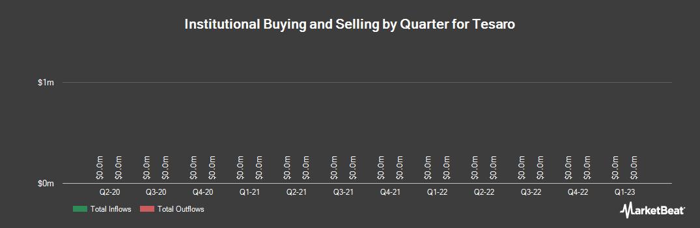 Institutional Ownership History for TESARO (NASDAQ:TSRO)