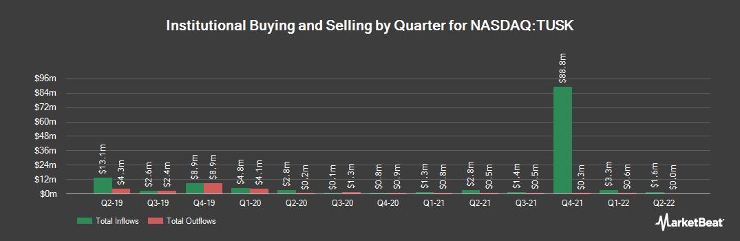 Institutional Ownership History for Mammoth Energy Services (NASDAQ:TUSK)