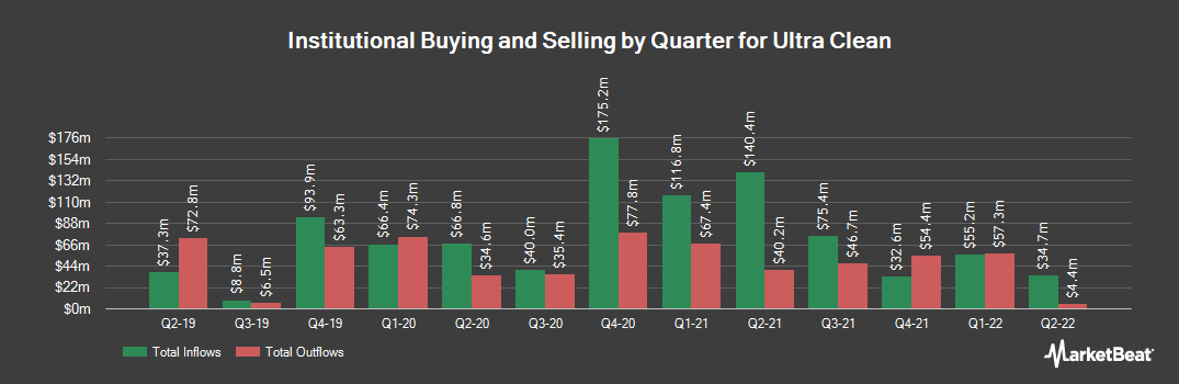 Institutional Ownership History for Ultra Clean (NASDAQ:UCTT)