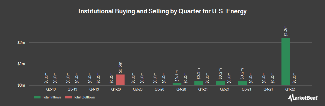 nasdaq useg institutional ownership and 13f holdings for u s energy