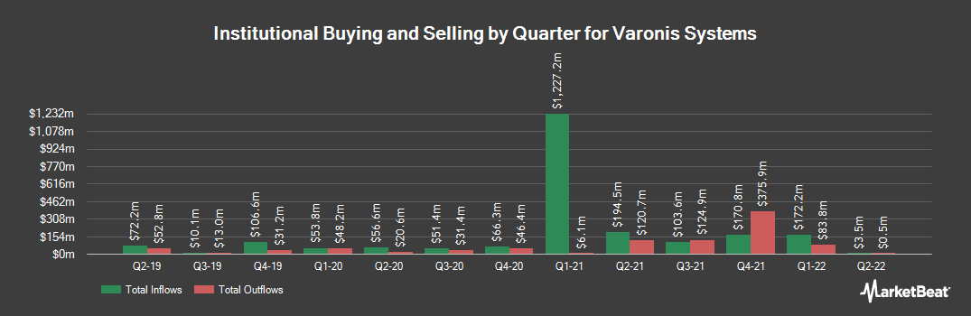 Institutional Ownership History for Varonis Systems (NASDAQ:VRNS)