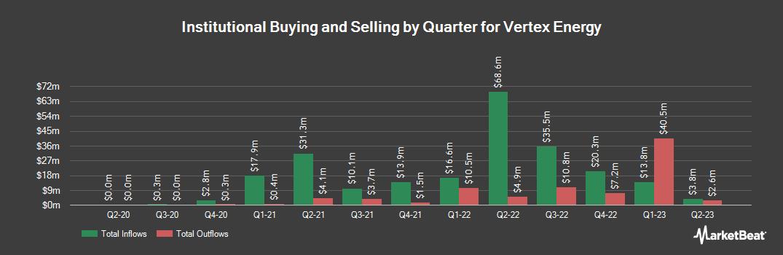 Institutional Ownership History for Vertex Energy (NASDAQ:VTNR)