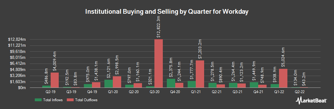 Institutional Ownership History for Workday (NASDAQ:WDAY)