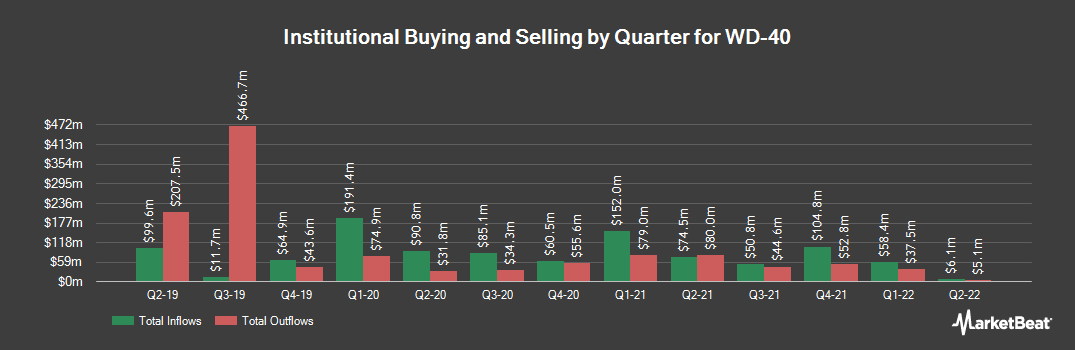 Institutional Ownership History for WD-40 (NASDAQ:WDFC)