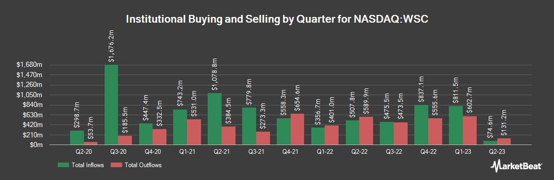 Institutional Ownership History for WillScot (NASDAQ:WSC)
