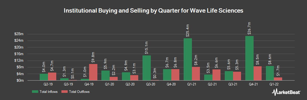 Institutional Ownership History for Wave Life Sciences (NASDAQ:WVE)