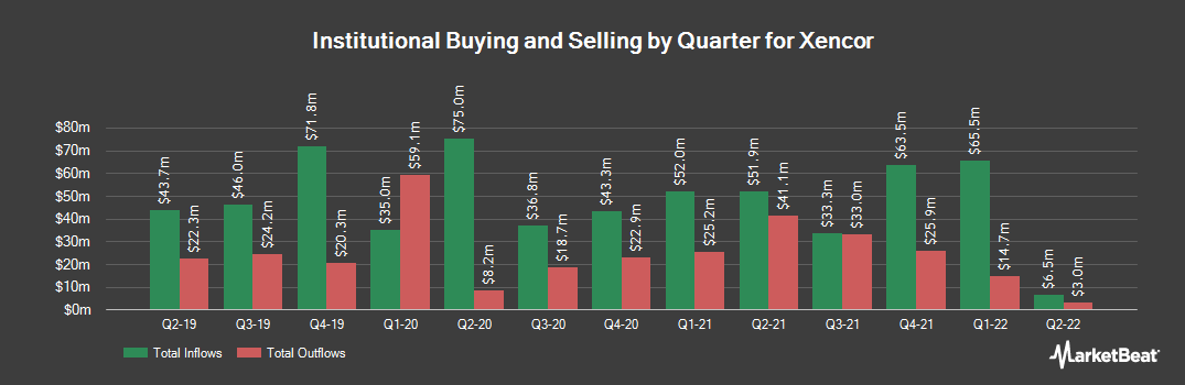 Institutional Ownership History for Xencor (NASDAQ:XNCR)