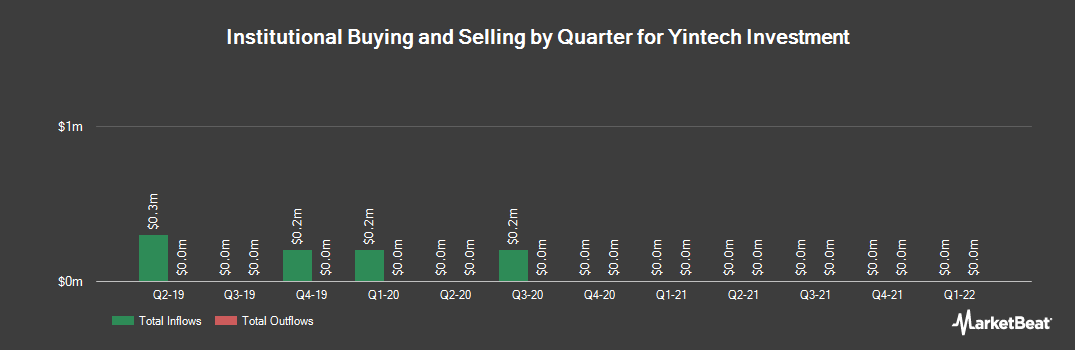 Institutional Ownership History for Yintech Investment (NASDAQ:YIN)