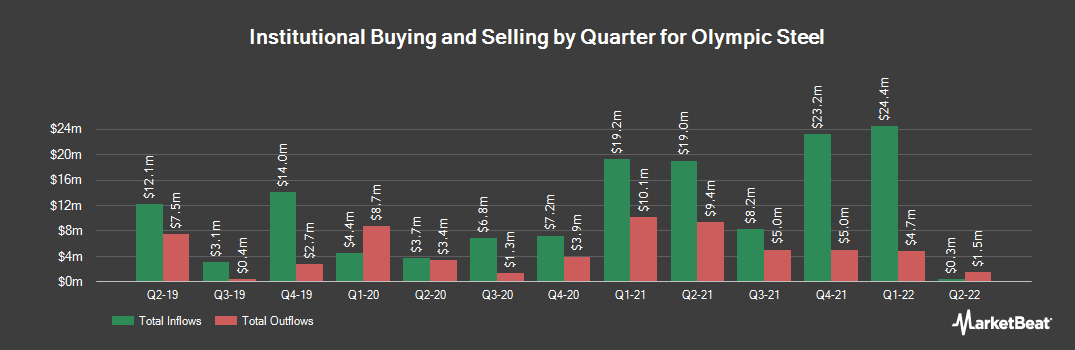 Institutional Ownership History for Olympic Steel (NASDAQ:ZEUS)