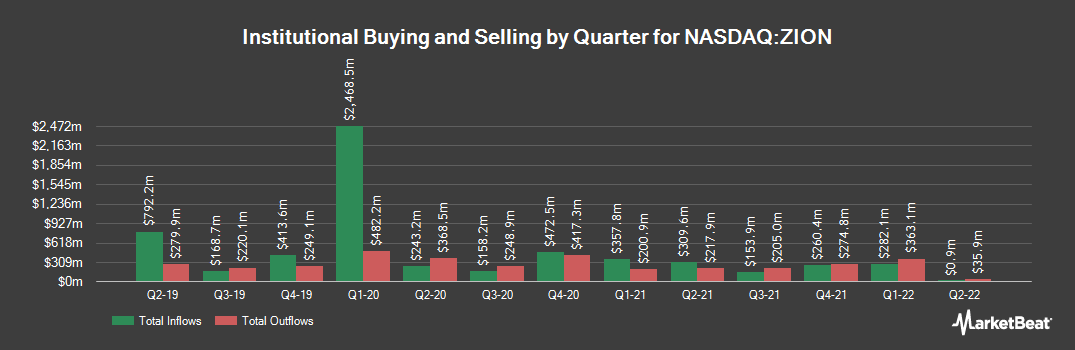 Institutional Ownership History for Zions Bancorporation NA (NASDAQ:ZION)