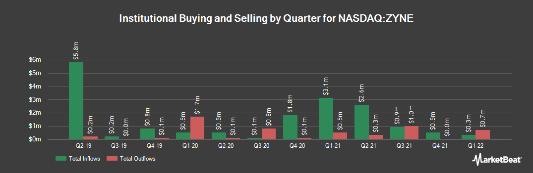 Institutional Ownership History for Zynerba Pharmaceuticals (NASDAQ:ZYNE)