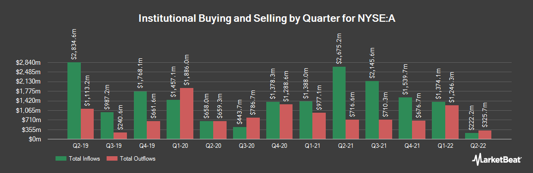 Institutional Ownership History for Agilent Technologies (NYSE:A)