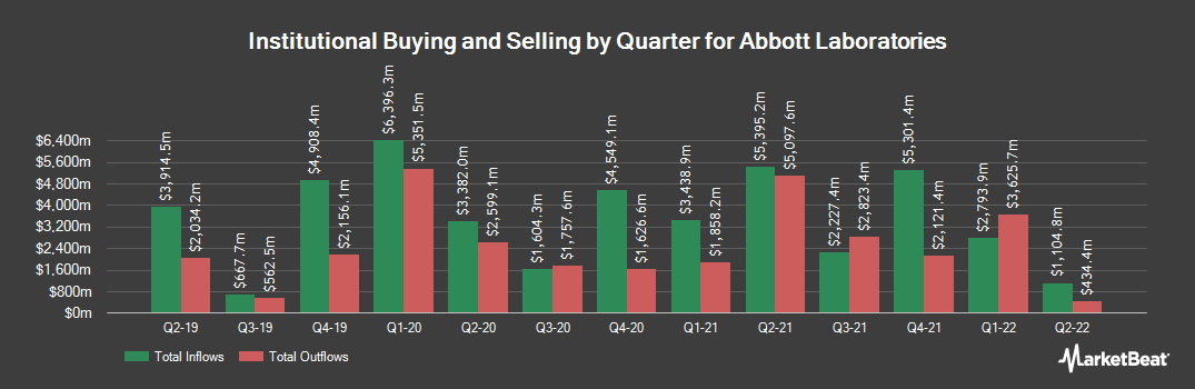 Institutional Ownership History for Abbott Laboratories (NYSE:ABT)