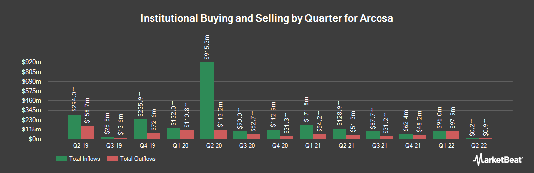 Institutional Ownership History for Arcosa (NYSE:ACA)