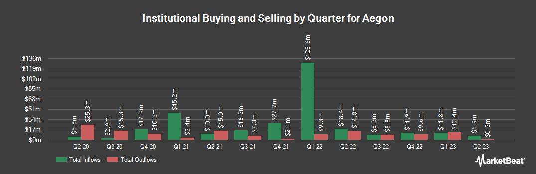 Institutional Ownership History for AEGON (NYSE:AEG)