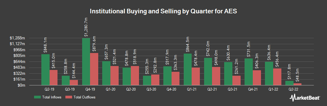 Institutional Ownership History for AES (NYSE:AES)
