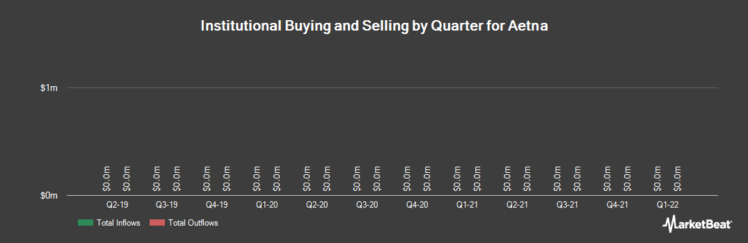 Institutional Ownership History for Aetna (NYSE:AET)