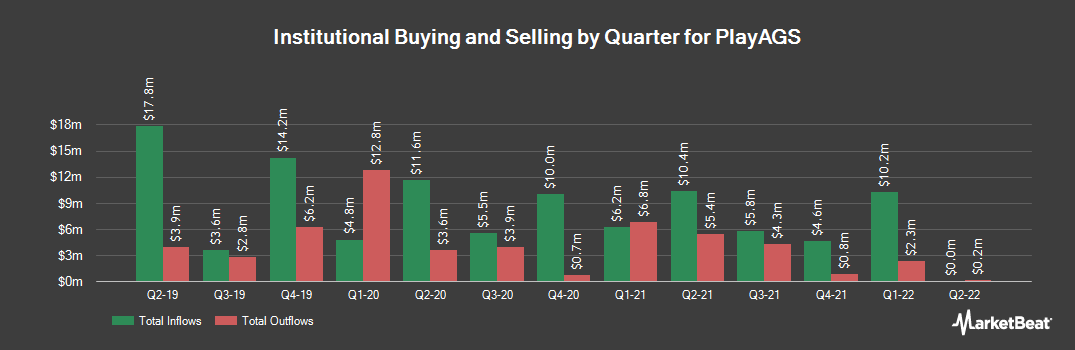 Institutional Ownership History for PlayAGS (NYSE:AGS)