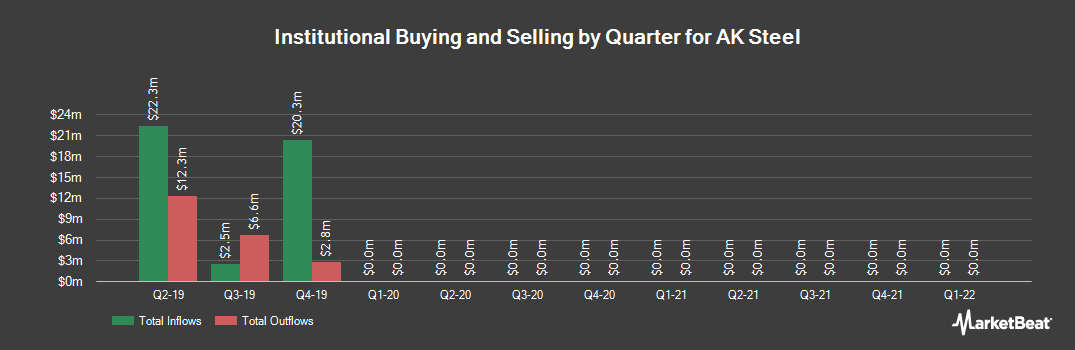 Institutional Ownership History for AK Steel (NYSE:AKS)