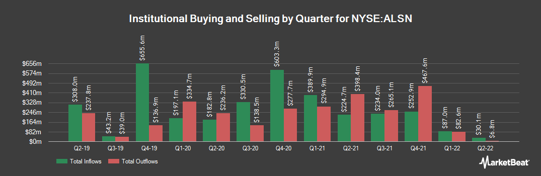 Institutional Ownership History for Allison Transmission (NYSE:ALSN)