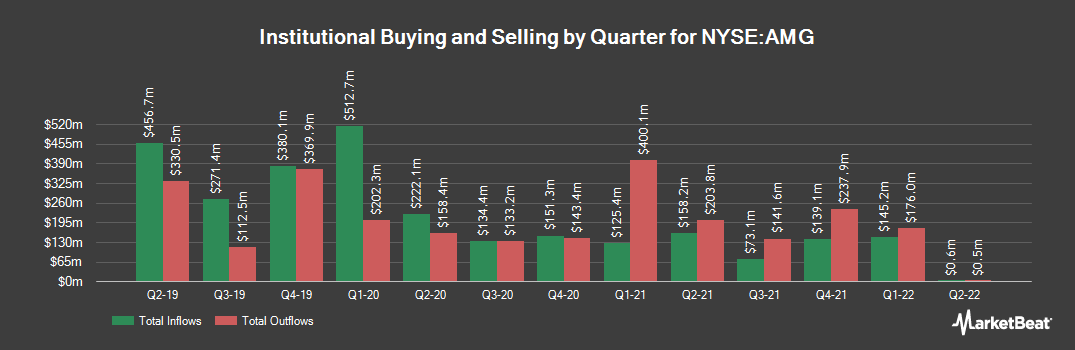 Institutional Ownership History for Affiliated Managers Group (NYSE:AMG)