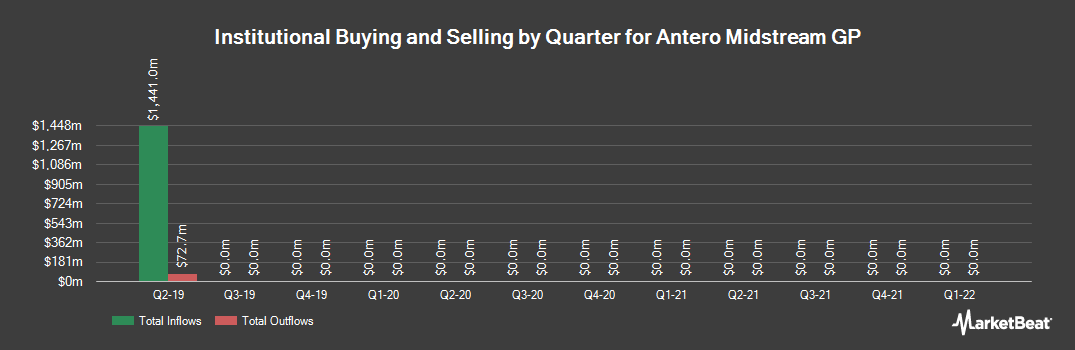 Institutional Ownership History for Antero Midstream GP (NYSE:AMGP)