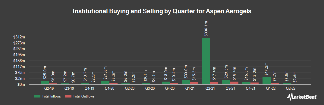 Institutional Ownership History for Aspen Aerogels (NYSE:ASPN)